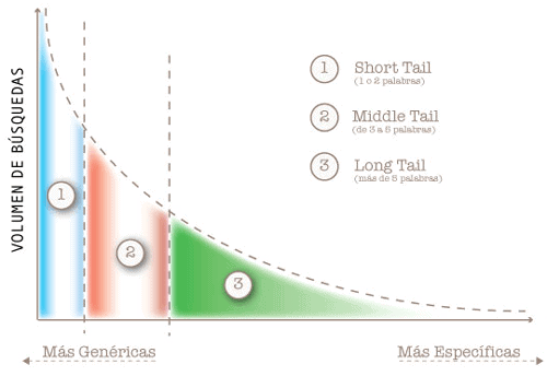 Gráfico de Long Tail SEO